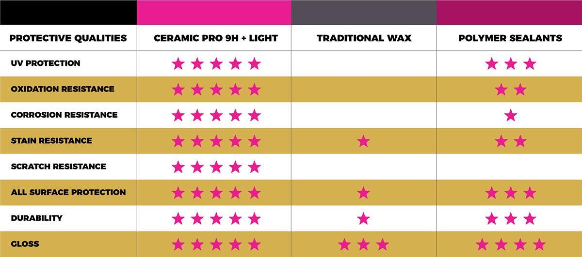Ceramic Pro Auto Protection Comparison 1200